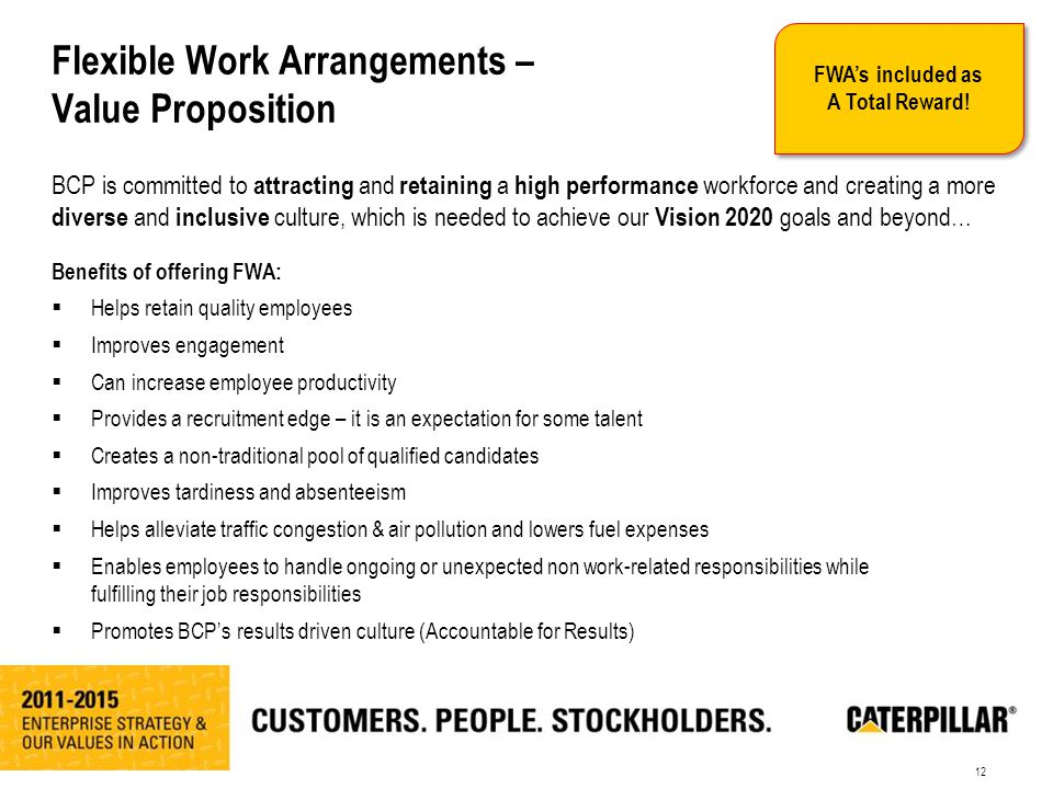 12 Flexible Work Arrangements – Value Proposition Benefits of offering FWA:  Helps retain quality employees  Improves engagement  Can increase employee productivity  Provides a recruitment edge – it is an expectation for some talent  Creates a non-traditional pool of qualified candidates  Improves tardiness and absenteeism  Helps alleviate traffic congestion & air pollution and lowers fuel expenses  Enables employees to handle ongoing or unexpected non work-related responsibilities while fulfilling their job responsibilities  Promotes BCP's results driven culture (Accountable for Results) BCP is committed to attracting and retaining a high performance workforce and creating a more diverse and inclusive culture, which is needed to achieve our Vision 2020 goals and beyond… B U I L D I N G C O N S T R U C T I O N P R O D U C T S FWA's included as A Total Reward!