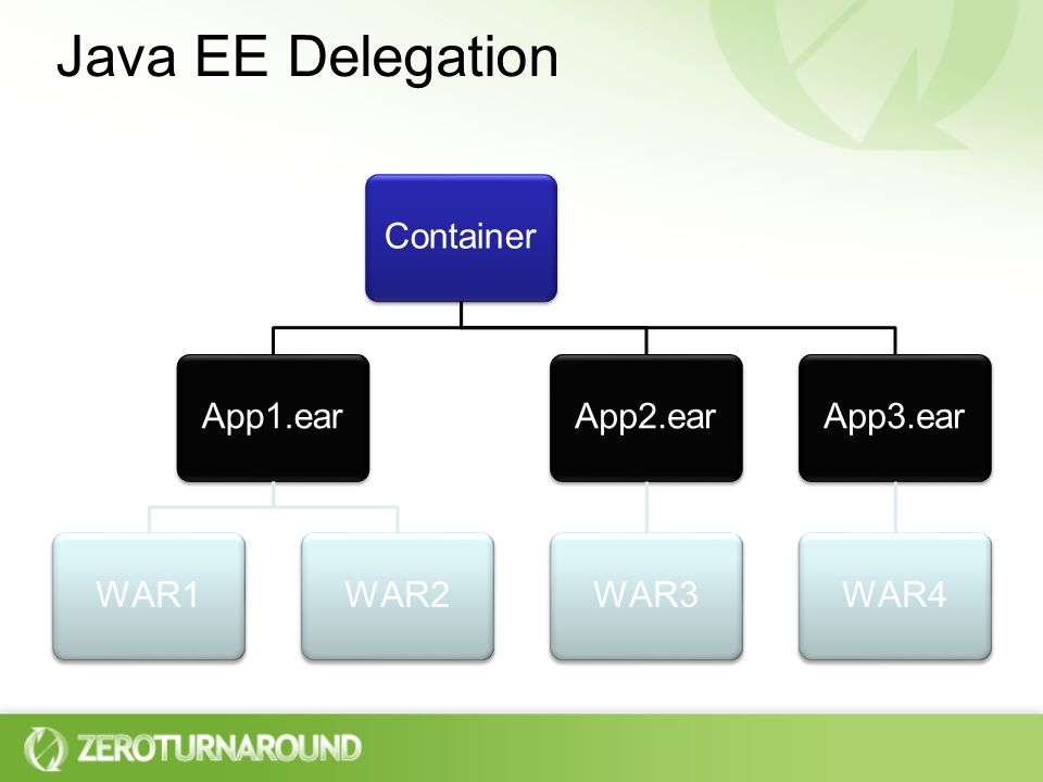 Java EE Delegation ContainerApp1.earWAR1WAR2App2.earWAR3App3.earWAR4