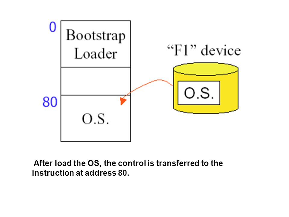 After load the OS, the control is transferred to the instruction at address 80.