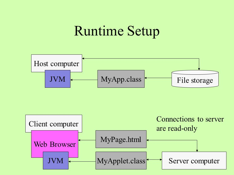 Development: Applet Viewer File storage Host computer JVMMyApp.class Host computer Applet Viewer MyApplet.class JVM MyPage.html Read/write access to host file system File storage