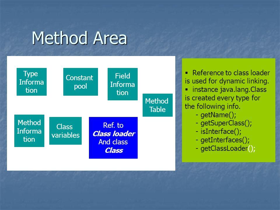 Method Area Ref.