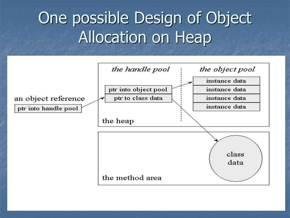 One possible Design of Object Allocation on Heap