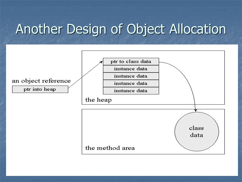 Another Design of Object Allocation