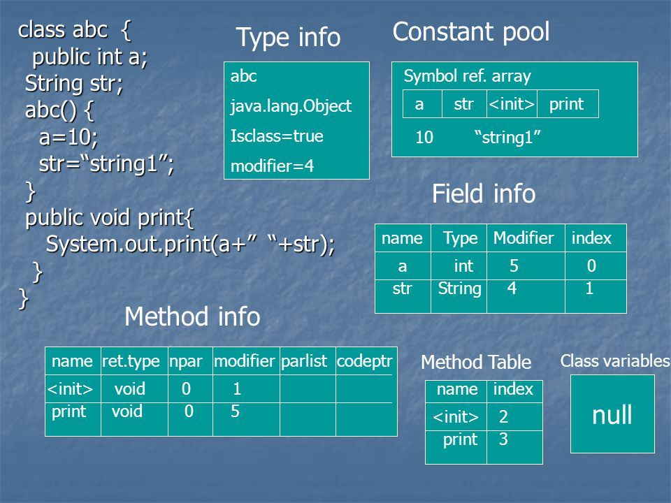 class abc { public int a; public int a; String str; String str; abc() { abc() { a=10; a=10; str= string1 ; str= string1 ; } public void print{ public void print{ System.out.print(a+ +str); System.out.print(a+ +str); }} abc java.lang.Object Isclass=true modifier=4 Type info astr print Symbol ref.