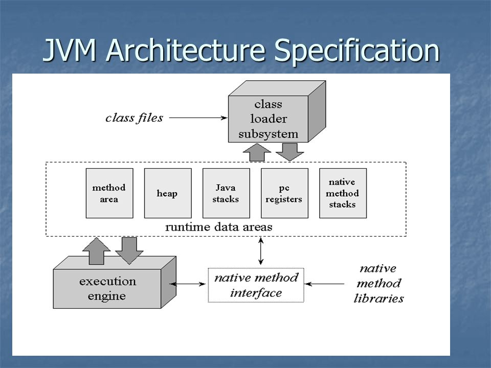 JVM Architecture Specification
