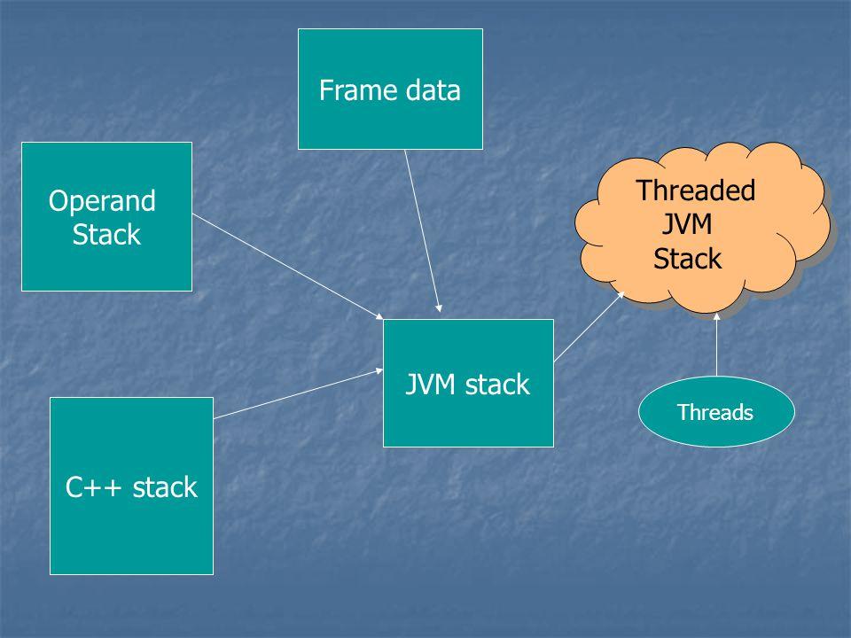 C++ stack Operand Stack Frame data Threaded JVM Stack Threaded JVM Stack JVM stack Threads