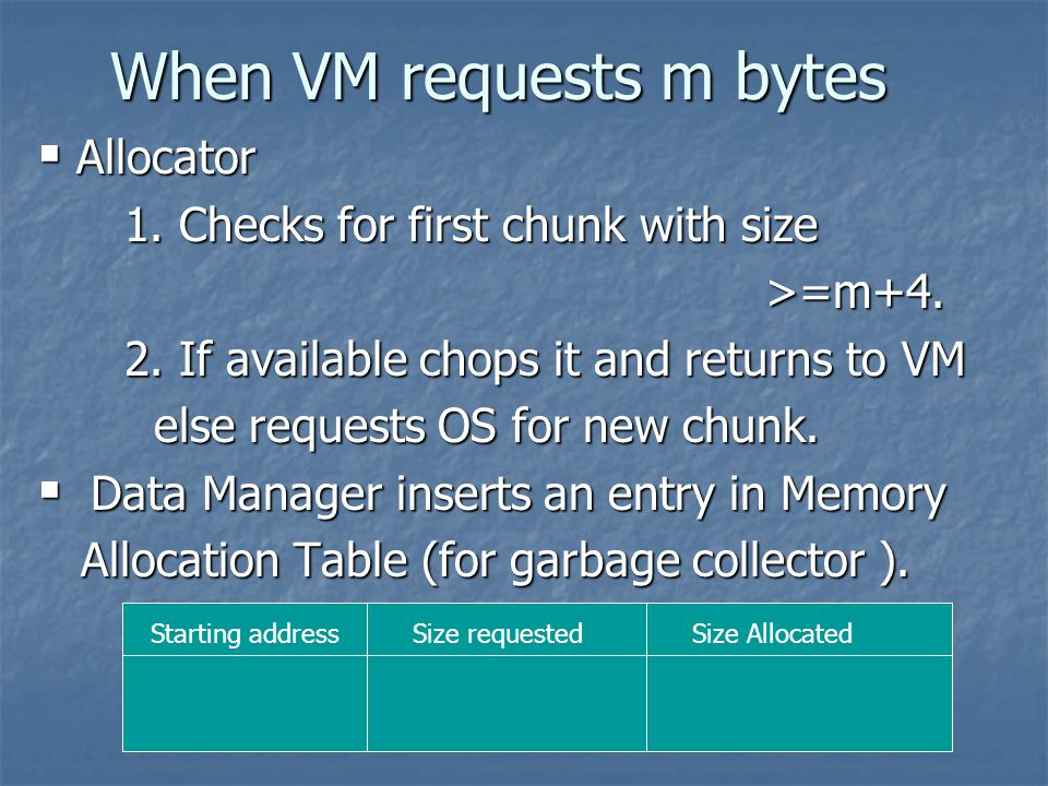 When VM requests m bytes  Allocator 1. Checks for first chunk with size 1.