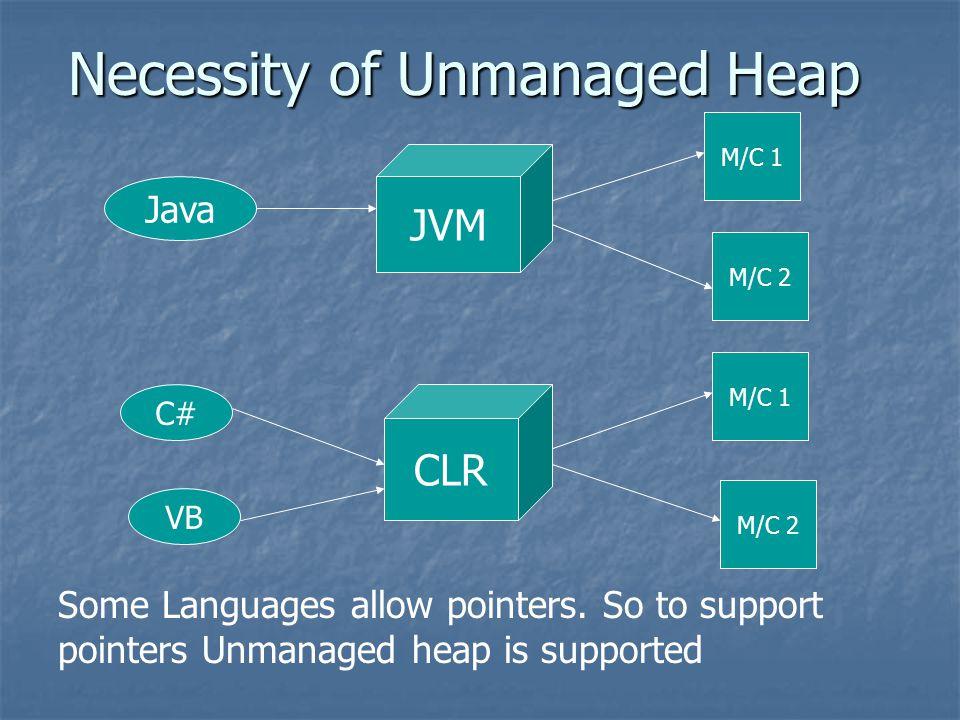 Necessity of Unmanaged Heap Java M/C 1 JVM M/C 2 CLR M/C 1 M/C 2 C# VB Some Languages allow pointers.