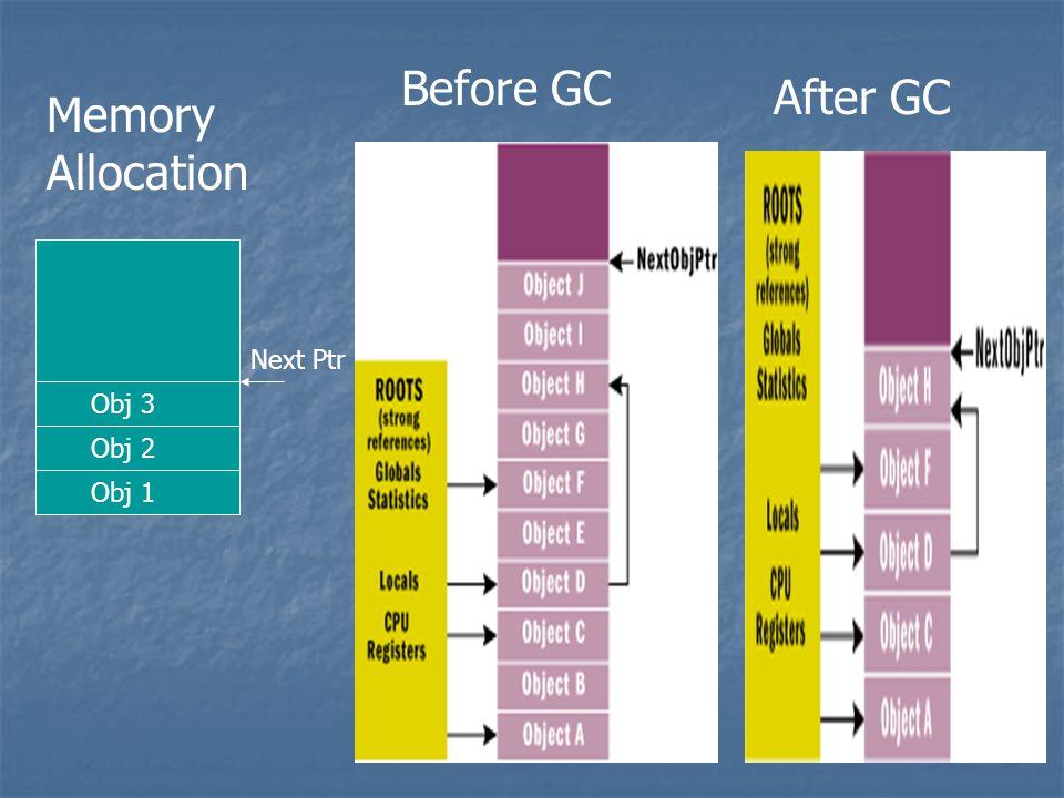 Obj 2 Obj 1 Obj 3 Next Ptr Memory Allocation Before GC After GC