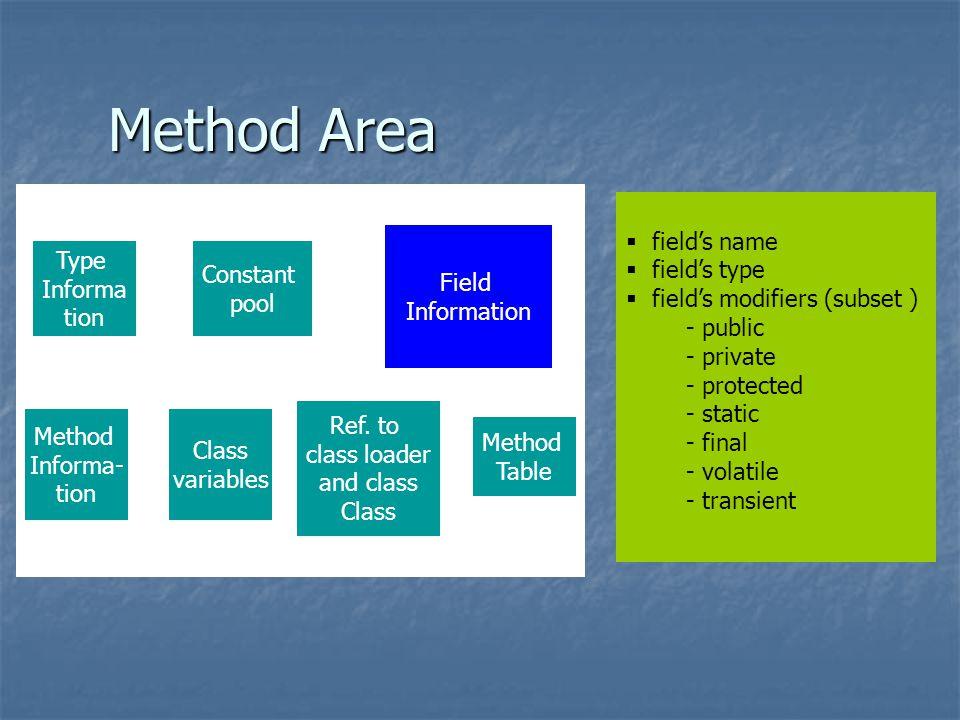 Method Area Field Information Type Informa tion Constant pool Method Informa- tion Class variables Method Table Ref.