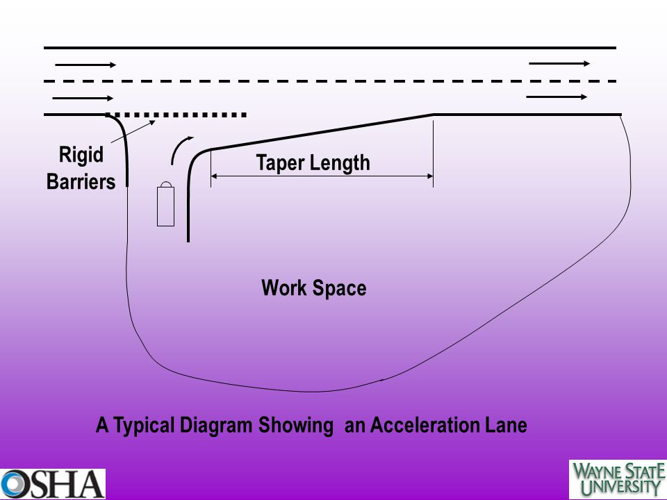 Work Space Taper Length Rigid Barriers A Typical Diagram Showing an Acceleration Lane
