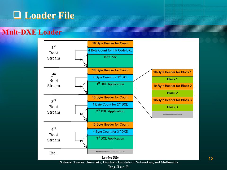 12 National Taiwan University, Graduate Institute of Networking and Multimedia Tang-Hsun Tu  Loader File Mult-DXE Loader