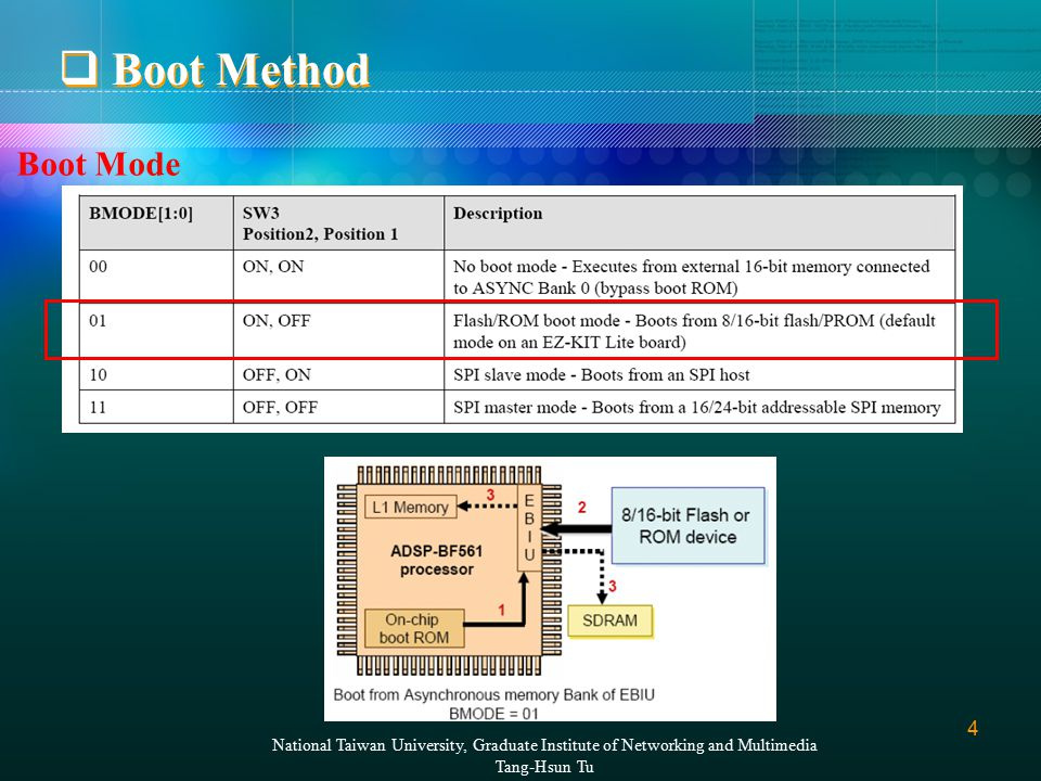 4 National Taiwan University, Graduate Institute of Networking and Multimedia Tang-Hsun Tu  Boot Method Boot Mode