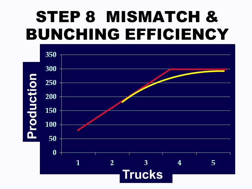 STEP 8 MISMATCH & BUNCHING EFFICIENCY Trucks Production