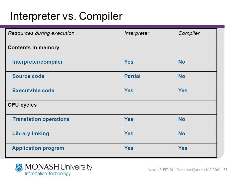 Week 12: FIT1001 Computer Systems S12 2006 33 Interpreter vs.