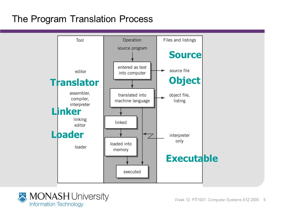 Week 12: FIT1001 Computer Systems S12 2006 6 The Program Translation Process Translator Linker Loader Source Object Executable