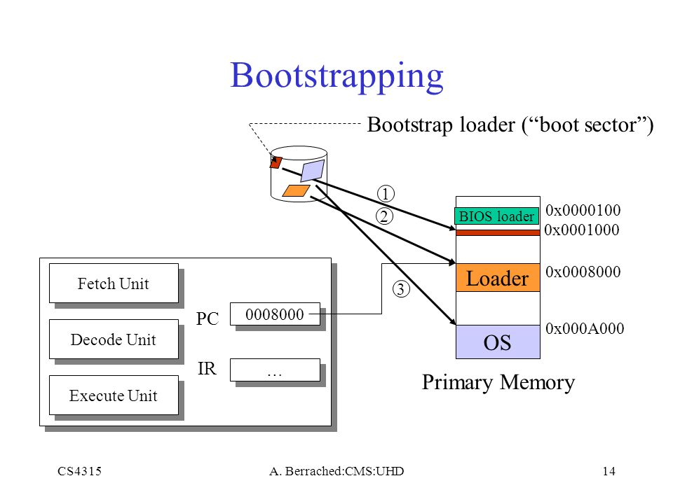 "CS4315A. Berrached:CMS:UHD14 Bootstrapping Bootstrap loader (""boot sector"") Primary Memory Loader OS 1 2 3 Fetch Unit Decode Unit Execute Unit 0008000"