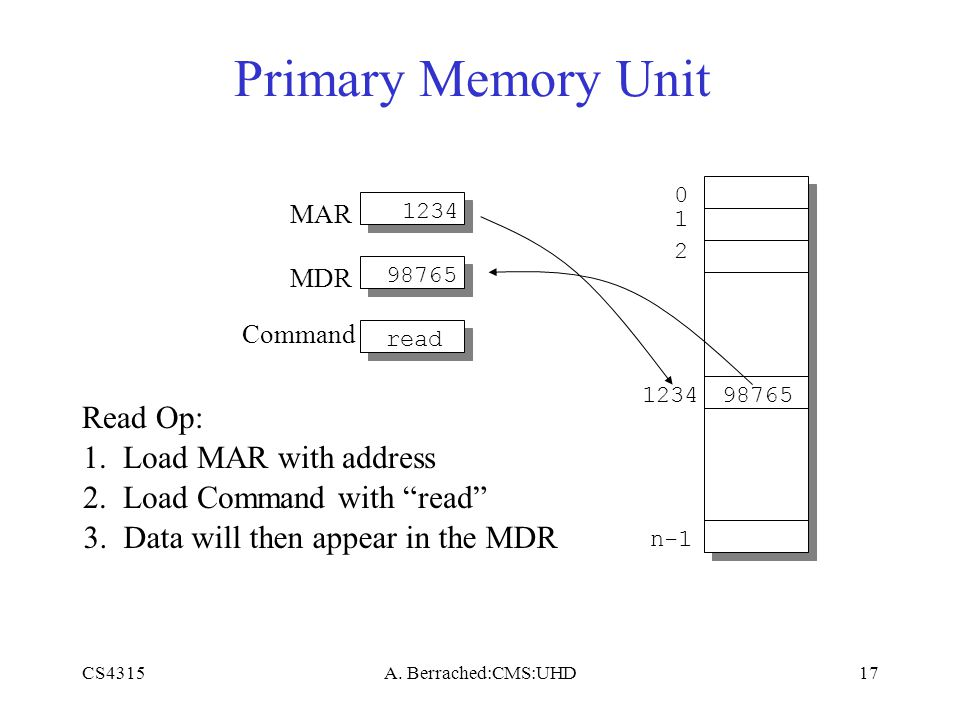 CS4315A. Berrached:CMS:UHD17 Primary Memory Unit MAR MDR Command 0 1 2 n-1 123498765 Read Op: 1234 1. Load MAR with address read 2. Load Command with