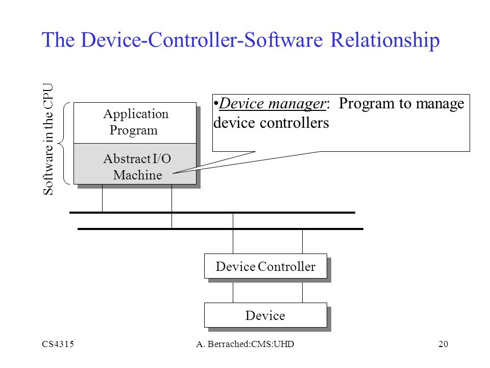 CS4315A. Berrached:CMS:UHD20 The Device-Controller-Software Relationship Application Program Device Controller Device Software in the CPU Abstract I/O