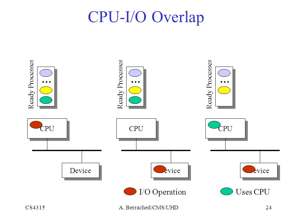 CS4315A. Berrached:CMS:UHD24 CPU-I/O Overlap CPU Device … Ready Processes CPU Device … Ready Processes I/O Operation CPU Device … Ready Processes Uses