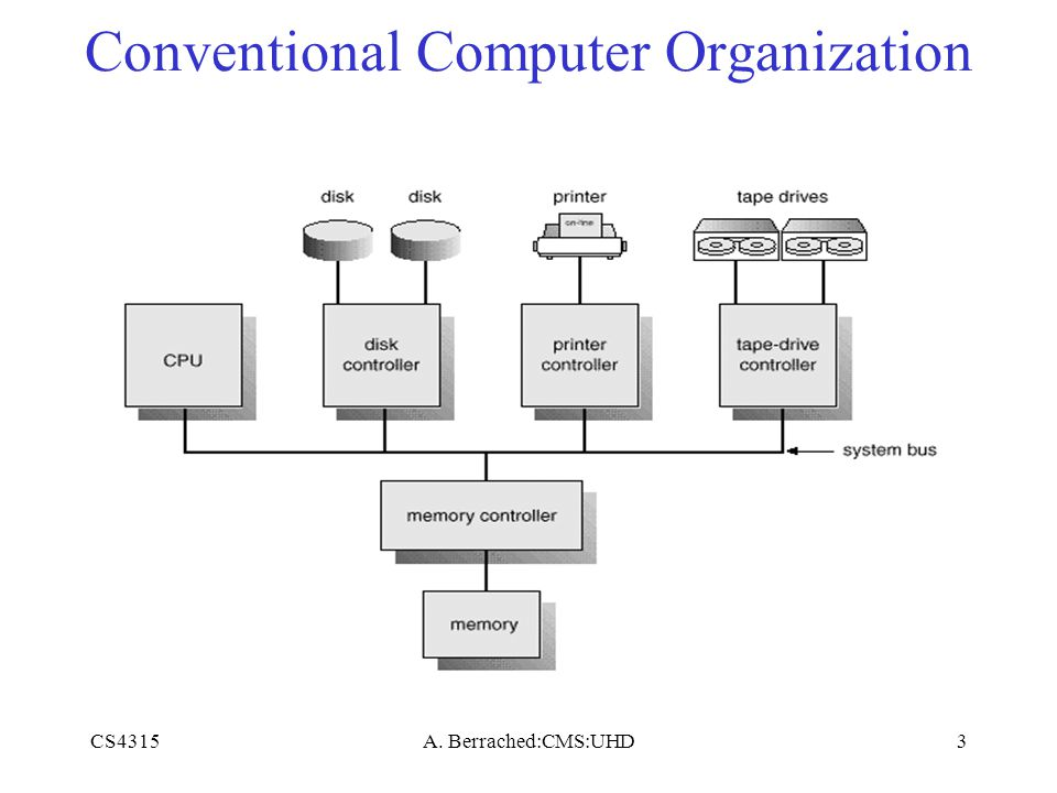 CS4315A. Berrached:CMS:UHD3 Conventional Computer Organization