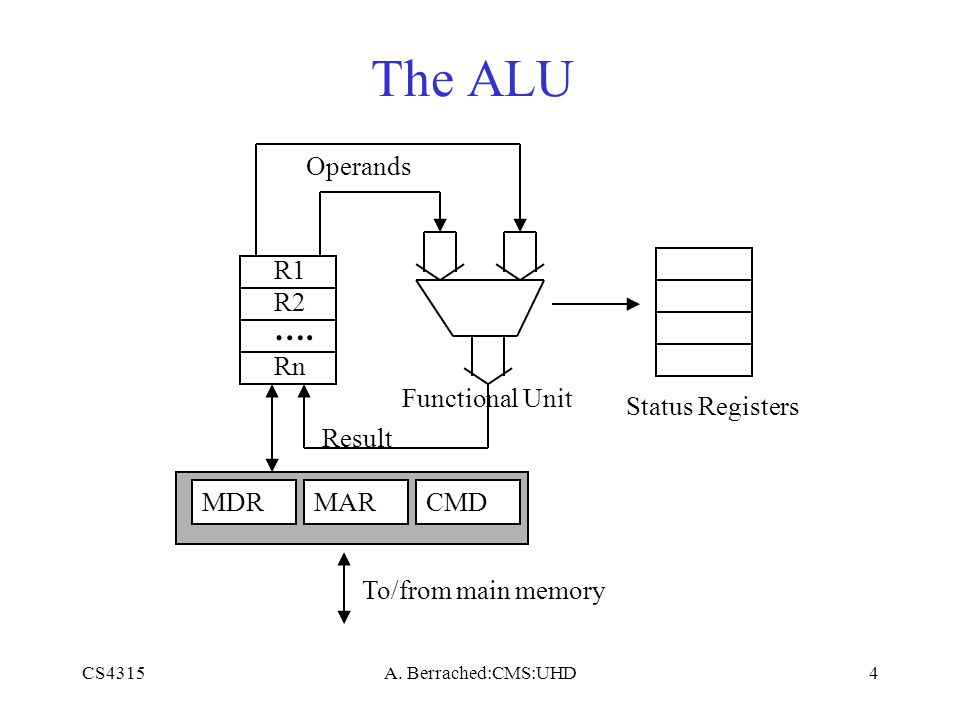 CS4315A. Berrached:CMS:UHD4 The ALU Status Registers Operands Result MDRMAR To/from main memory R1 R2 Rn …. Functional Unit CMD