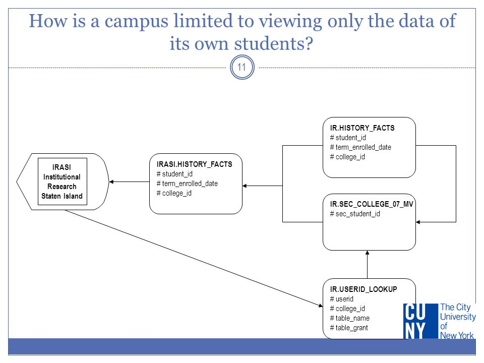 How is a campus limited to viewing only the data of its own students? 11 IR.USERID_LOOKUP # userid # college_id # table_name # table_grant IR.HISTORY_