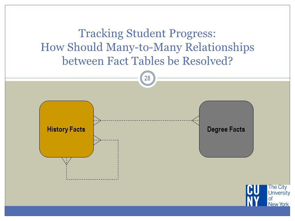 28 Tracking Student Progress: How Should Many-to-Many Relationships between Fact Tables be Resolved? History FactsDegree Facts