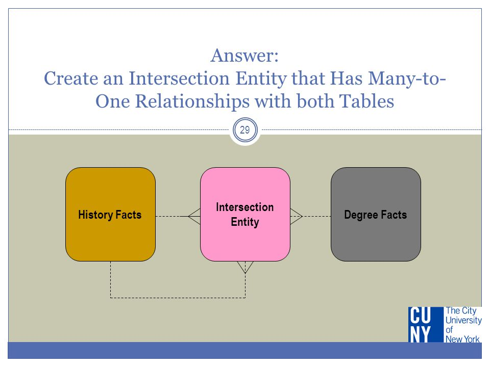29 Answer: Create an Intersection Entity that Has Many-to- One Relationships with both Tables History Facts Intersection Entity Degree Facts