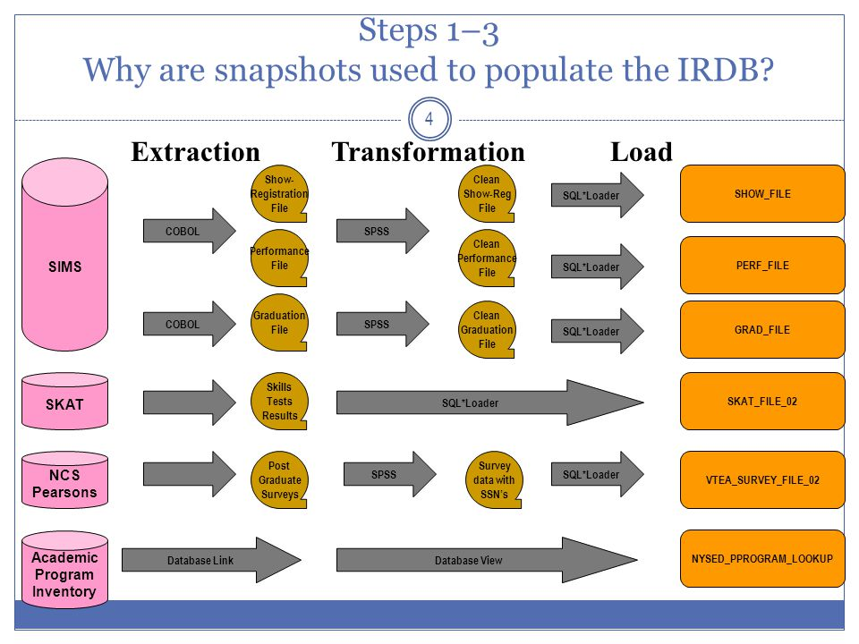 Steps 1–3 Why are snapshots used to populate the IRDB? 4 SIMS Show- Registration File SPSS Clean Show-Reg File SQL*Loader SHOW_FILE Extraction COBOL T