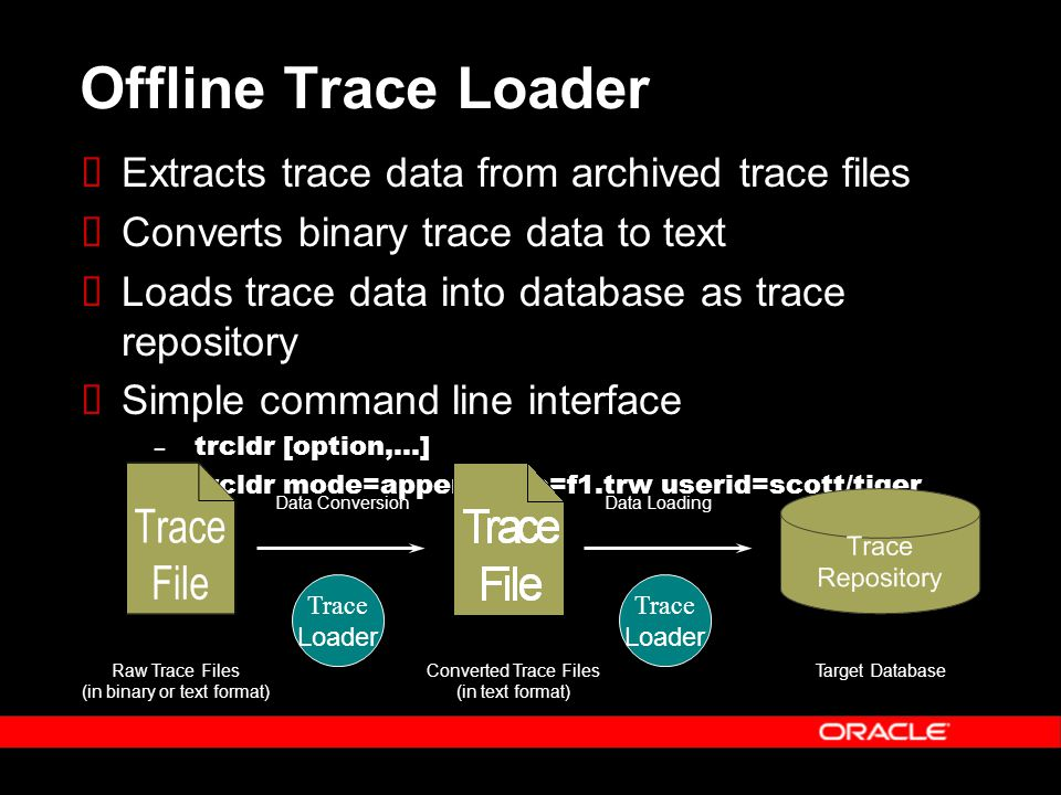 Offline Trace Loader  Extracts trace data from archived trace files  Converts binary trace data to text  Loads trace data into database as trace repository  Simple command line interface – trcldr [option,...] – trcldr mode=append ifile=f1.trw userid=scott/tiger Raw Trace Files (in binary or text format) Converted Trace Files (in text format) Target Database Data ConversionData Loading Trace Loader Trace Loader