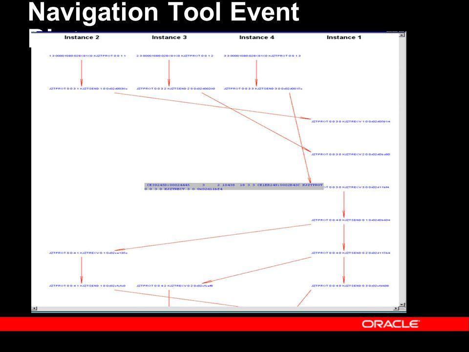 Navigation Tool Event Diagram