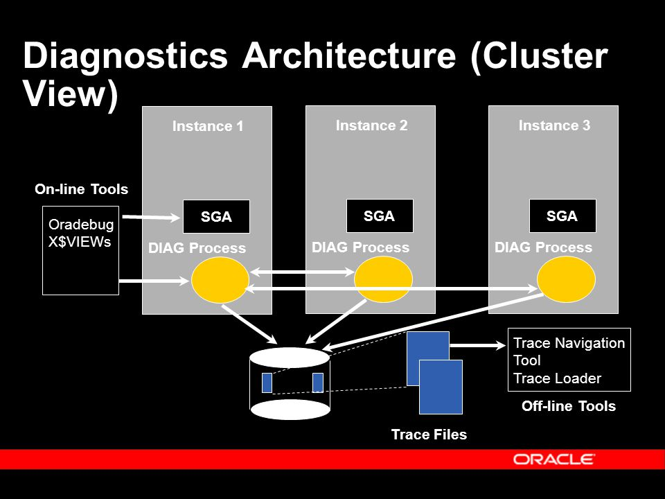 DIAG Process Instance 1 SGA Diagnostics Architecture (Cluster View) Off-line Tools On-line Tools Trace Files Oradebug X$VIEWs Trace Navigation Tool Tr