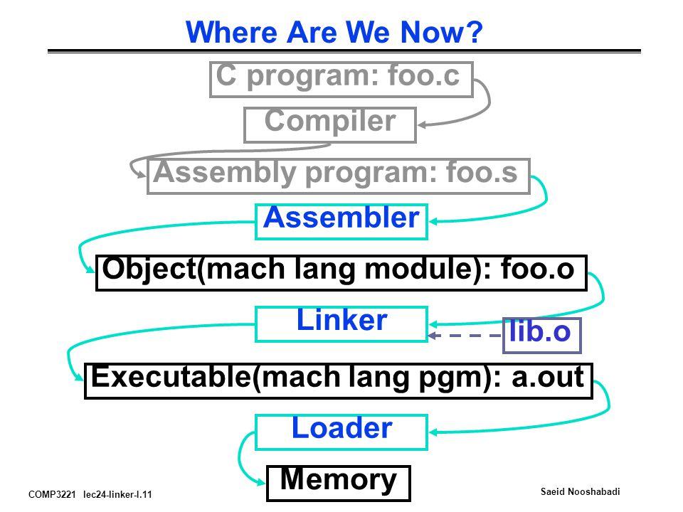 COMP3221 lec24-linker-I.11 Saeid Nooshabadi Where Are We Now? C program: foo.c Assembly program: foo.s Executable(mach lang pgm): a.out Compiler Assem