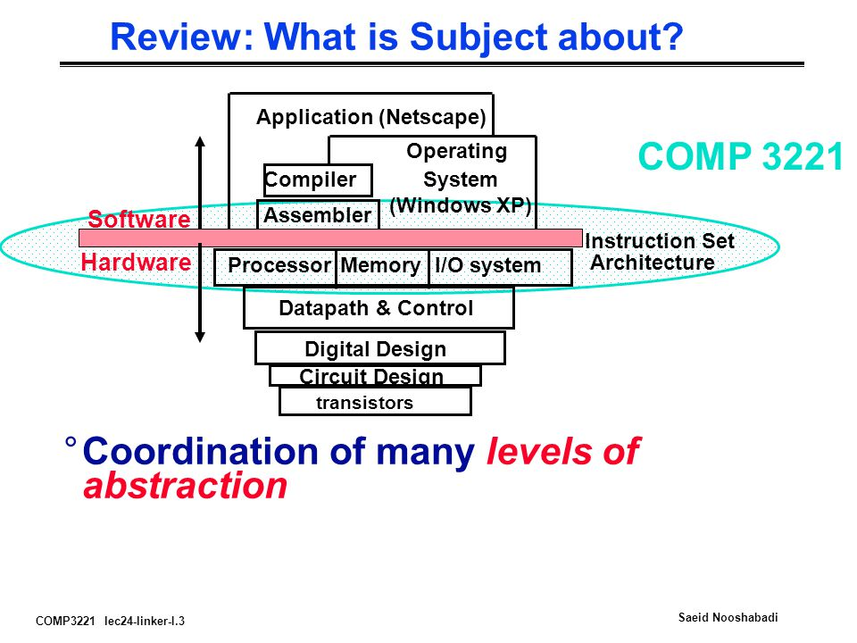 COMP3221 lec24-linker-I.3 Saeid Nooshabadi Review: What is Subject about? I/O systemProcessor Compiler Operating System (Windows XP) Application (Nets