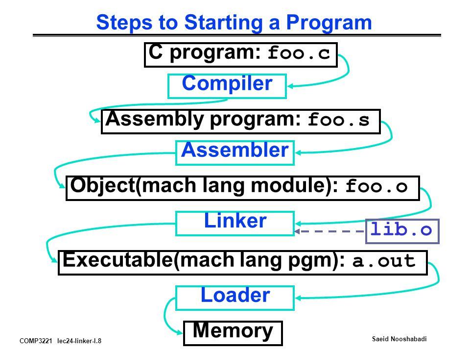 COMP3221 lec24-linker-I.8 Saeid Nooshabadi Steps to Starting a Program C program: foo.c Assembly program: foo.s Executable(mach lang pgm): a.out Compi