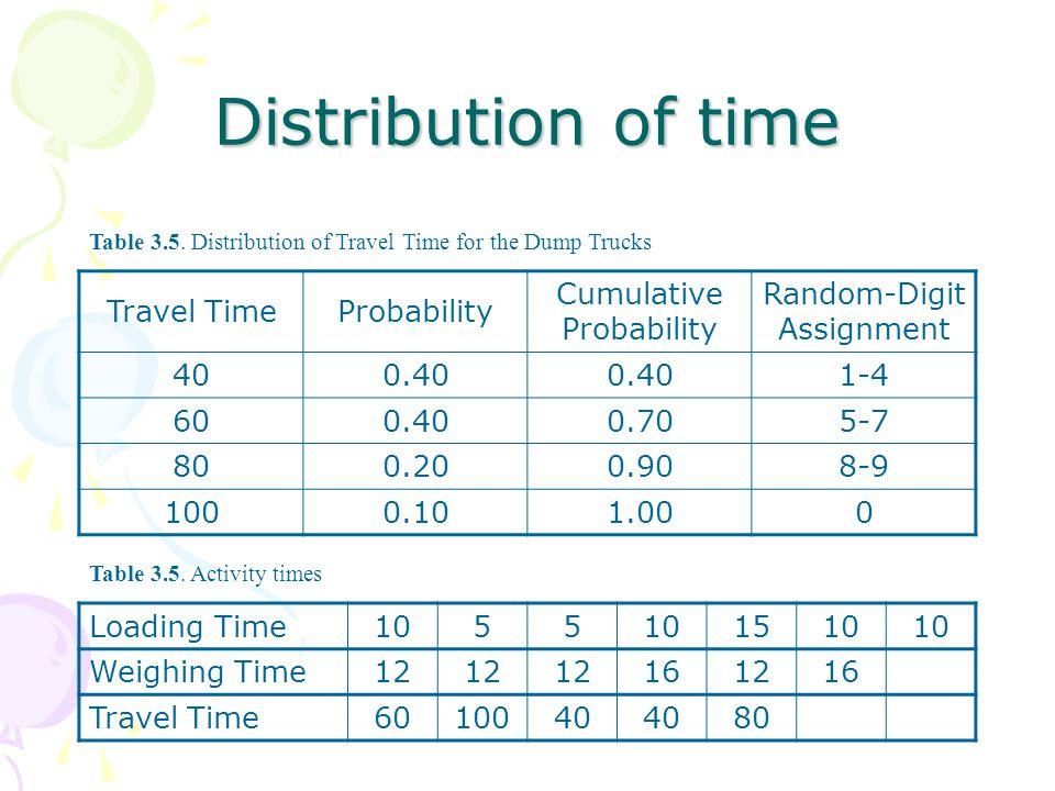 Travel TimeProbability Cumulative Probability Random-Digit Assignment 400.40 1-4 600.400.705-7 800.200.908-9 1000.101.000 Table 3.5.