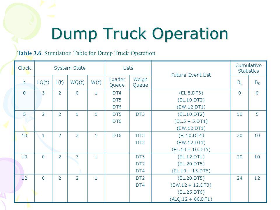 Dump Truck Operation ClockSystem StateLists Future Event List Cumulative Statistics tLQ(t)L(t)WQ(t)W(t) Loader Queue Weigh Queue BLBL BSBS 03201DT4(EL.5.DT3)00 DT5(EL.10.DT2) DT6(EW.12.DT1) 52211DT5DT3(EL.10.DT2)105 DT6(EL.5 + 5.DT4) (EW.12.DT1) 101221DT6DT3(EL10.DT4)2010 DT2(EW.12.DT1) (EL.10 + 10.DT5) 100231DT3(EL.12.DT1)2010 DT2(EL.20.DT5) DT4(EL.10 + 15.DT6) 120221DT2(EL.20.DT5)2412 DT4(EW.12 + 12.DT3) (EL.25.DT6) (ALQ.12 + 60.DT1) Table 3.6.