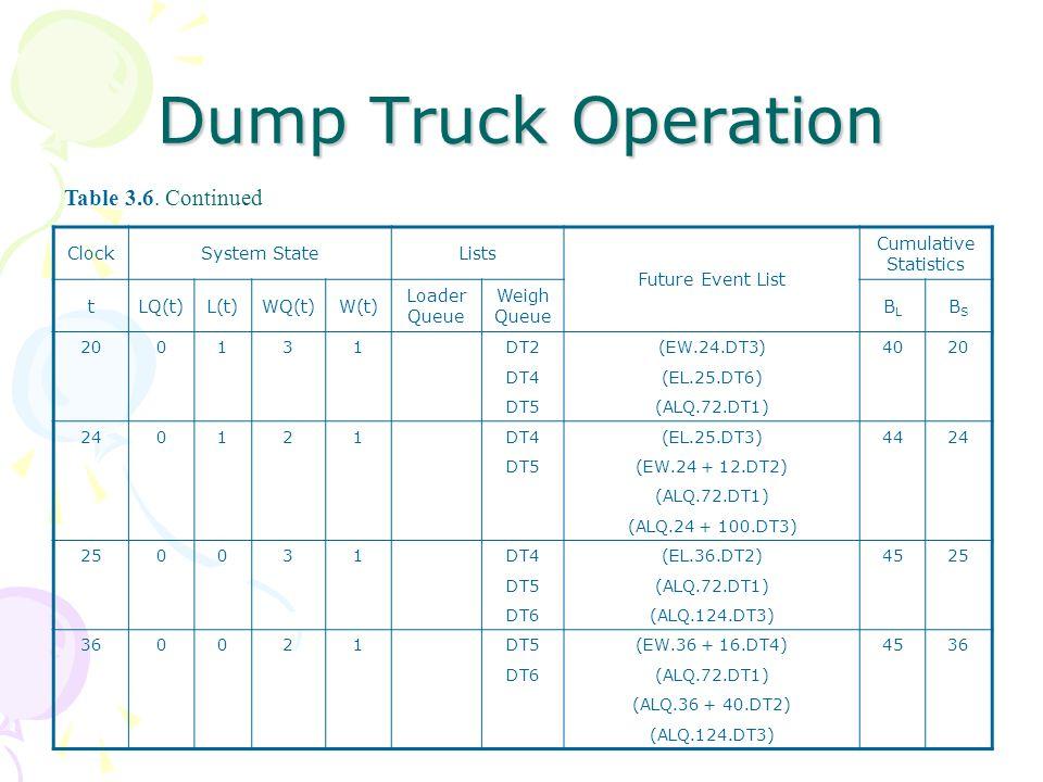Dump Truck Operation ClockSystem StateLists Future Event List Cumulative Statistics tLQ(t)L(t)WQ(t)W(t) Loader Queue Weigh Queue BLBL BSBS 200131DT2(EW.24.DT3)4020 DT4(EL.25.DT6) DT5(ALQ.72.DT1) 240121DT4(EL.25.DT3)4424 DT5(EW.24 + 12.DT2) (ALQ.72.DT1) (ALQ.24 + 100.DT3) 250031DT4(EL.36.DT2)4525 DT5(ALQ.72.DT1) DT6(ALQ.124.DT3) 360021DT5(EW.36 + 16.DT4)4536 DT6(ALQ.72.DT1) (ALQ.36 + 40.DT2) (ALQ.124.DT3) Table 3.6.