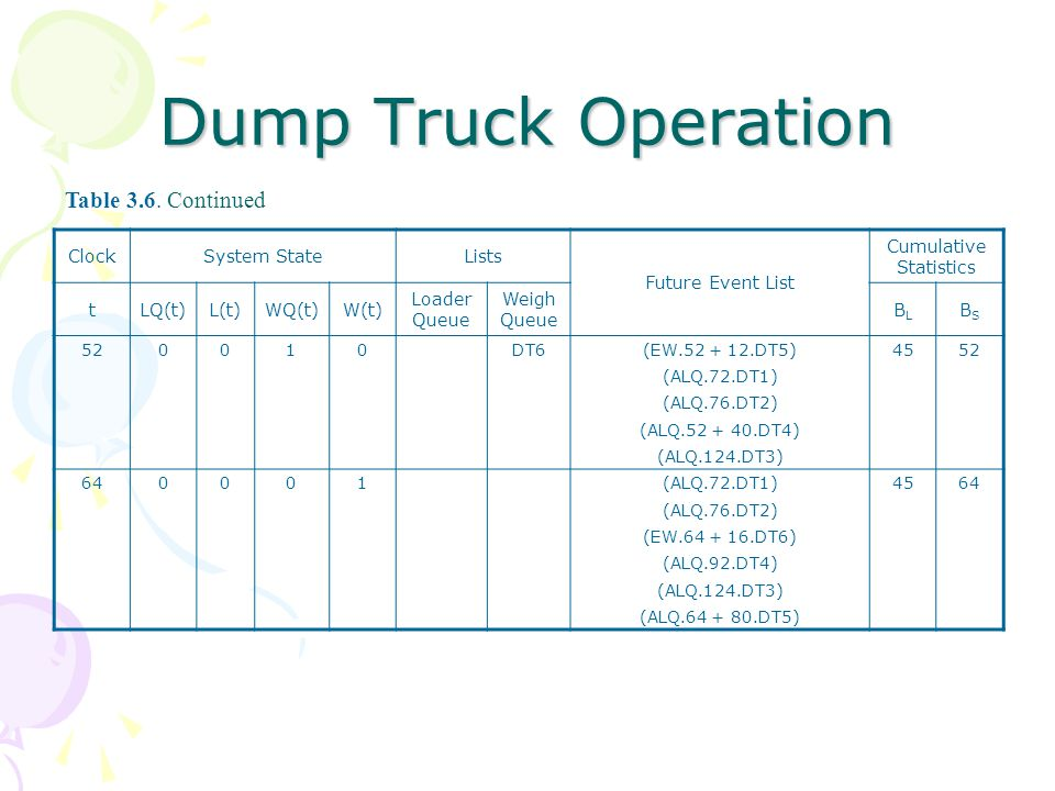 Dump Truck Operation ClockSystem StateLists Future Event List Cumulative Statistics tLQ(t)L(t)WQ(t)W(t) Loader Queue Weigh Queue BLBL BSBS 520010DT6(EW.52 + 12.DT5)4552 (ALQ.72.DT1) (ALQ.76.DT2) (ALQ.52 + 40.DT4) (ALQ.124.DT3) 640001(ALQ.72.DT1)4564 (ALQ.76.DT2) (EW.64 + 16.DT6) (ALQ.92.DT4) (ALQ.124.DT3) (ALQ.64 + 80.DT5) Table 3.6.