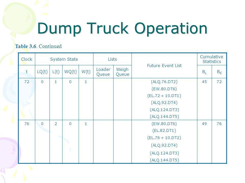 Dump Truck Operation ClockSystem StateLists Future Event List Cumulative Statistics tLQ(t)L(t)WQ(t)W(t) Loader Queue Weigh Queue BLBL BSBS 720101(ALQ.76.DT2)4572 (EW.80.DT6) (EL.72 + 10.DT1) (ALQ.92.DT4) (ALQ.124.DT3) (ALQ.144.DT5) 760201(EW.80.DT6)4976 (EL.82.DT1) (EL.76 + 10.DT2) (ALQ.92.DT4) (ALQ.124.DT3) (ALQ.144.DT5) Table 3.6.
