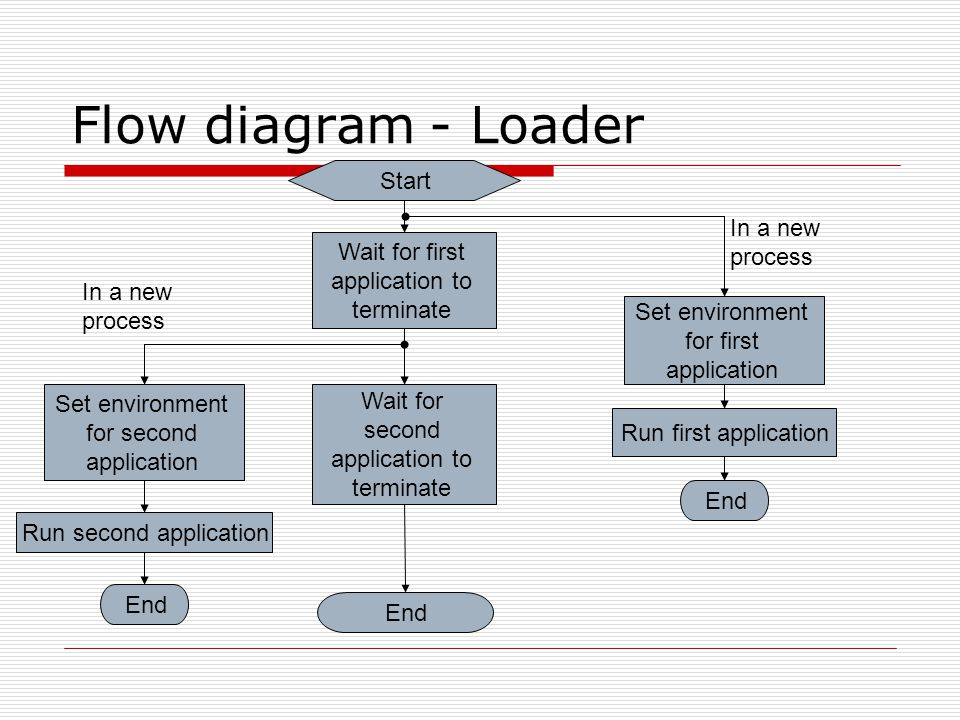 - Loader Flow diagram Start Set environment for first application Run first application Wait for first application to terminate Run second application Wait for second application to terminate End Set environment for second application End In a new process End