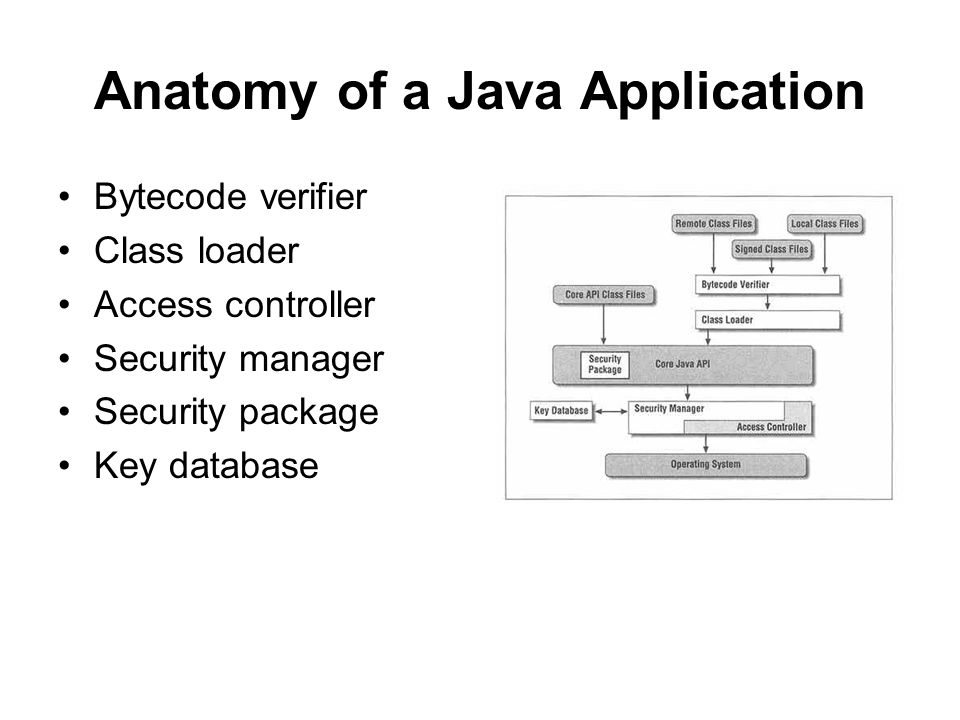 Anatomy of a Java Application Bytecode verifier Class loader Access controller Security manager Security package Key database