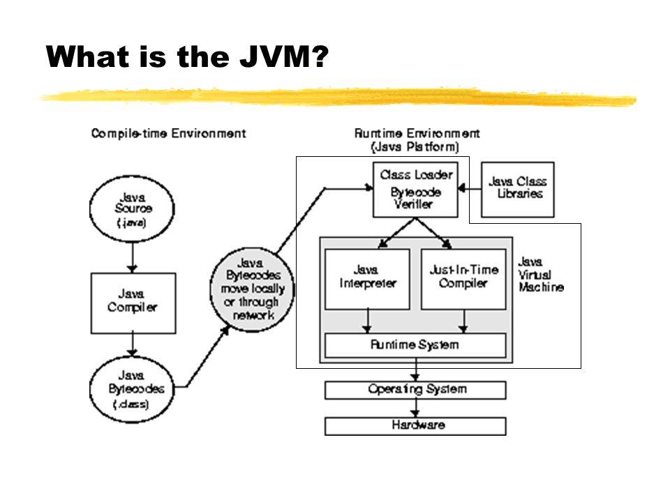 What is the JVM?