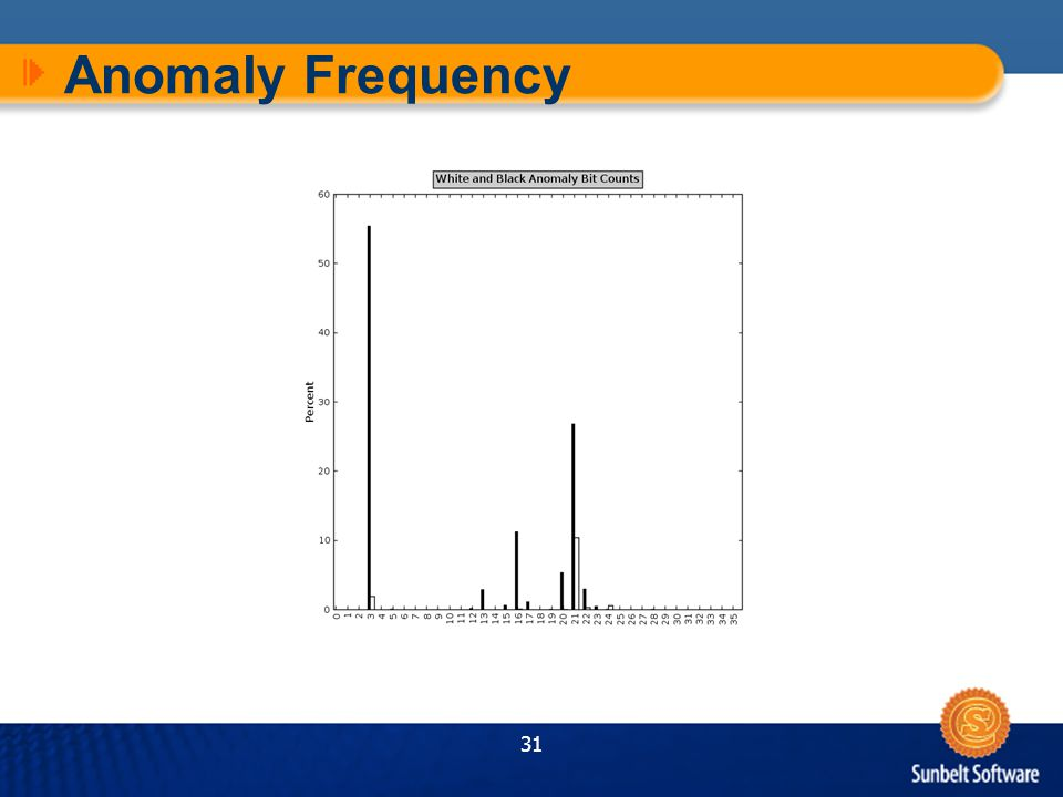 31 Anomaly Frequency