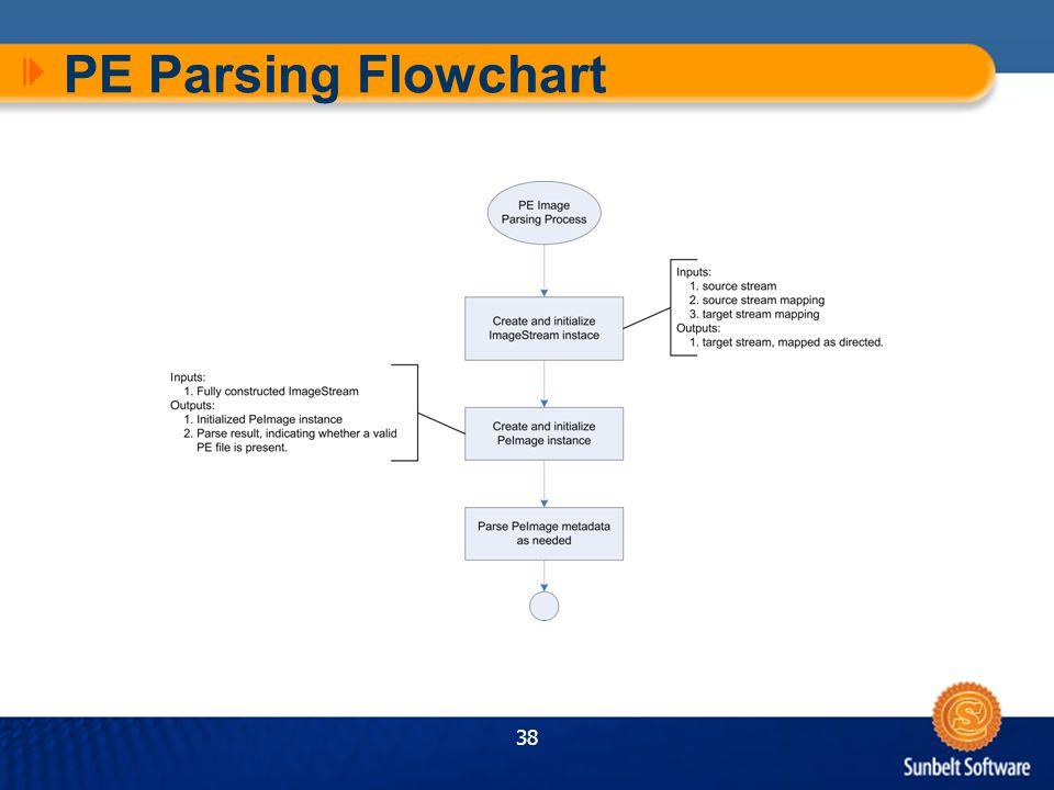 38 PE Parsing Flowchart