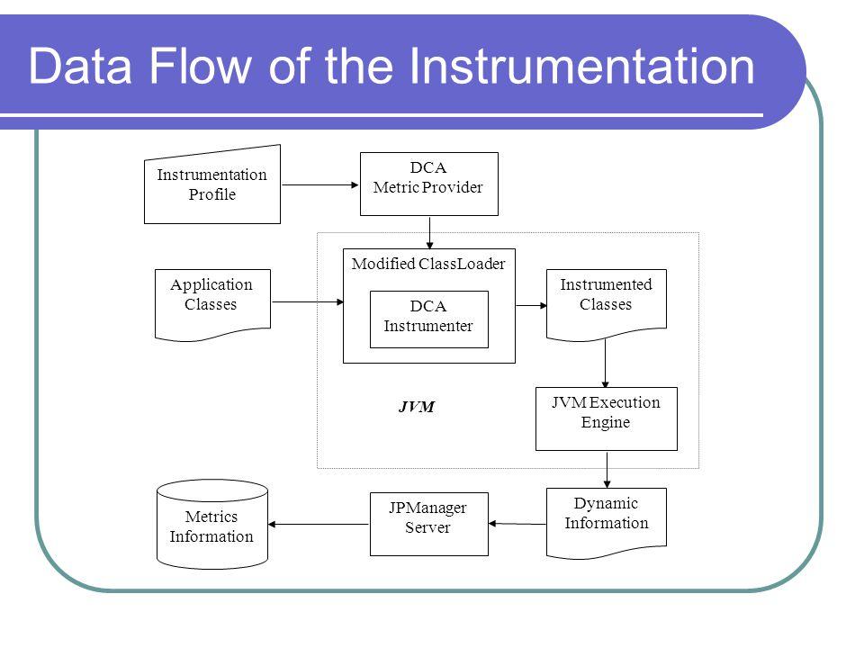 Data Flow of the Instrumentation Modified ClassLoader Instrumentation Profile DCA Instrumenter Instrumented Classes Metrics Information DCA Metric Provider Application Classes JVM Execution Engine Dynamic Information JPManager Server JVM