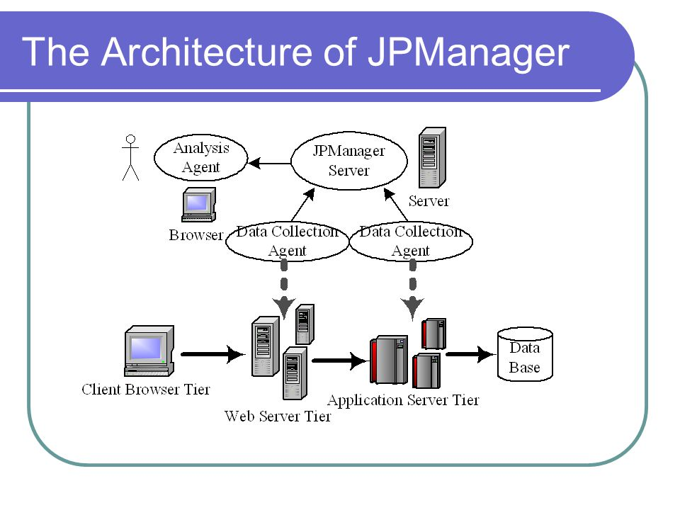 The Architecture of JPManager