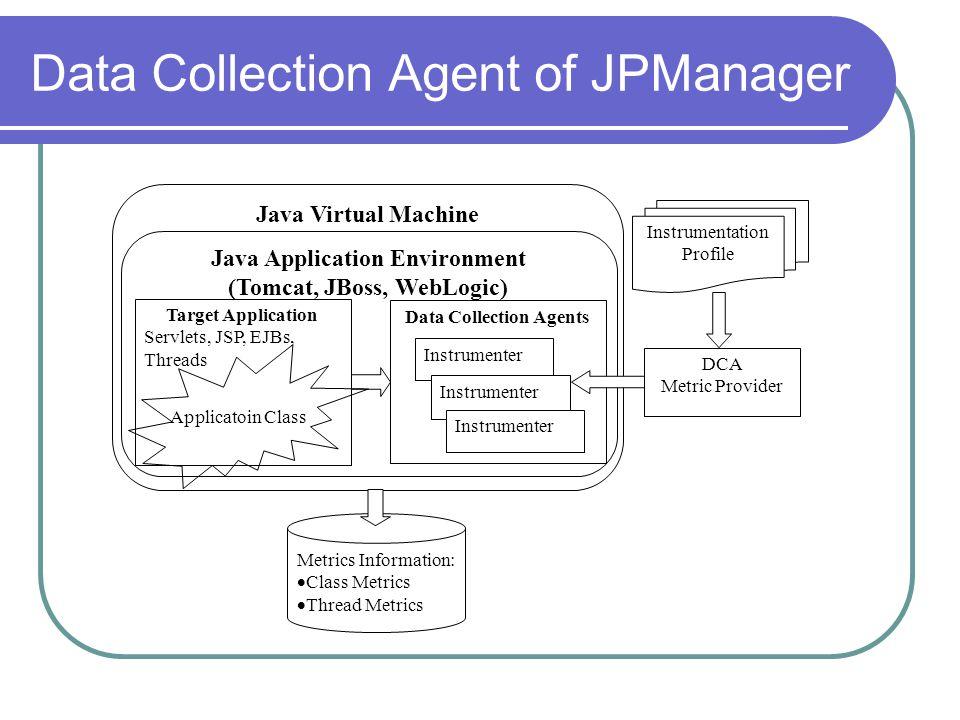 Data Collection Agent of JPManager Java Virtual Machine Java Application Environment (Tomcat, JBoss, WebLogic) Target Application Servlets, JSP, EJBs, Threads Data Collection Agents Instrumenter Applicatoin Class Instrumentation Profile Metrics Information:  Class Metrics  Thread Metrics DCA Metric Provider