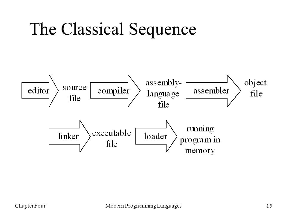 Chapter FourModern Programming Languages15 The Classical Sequence